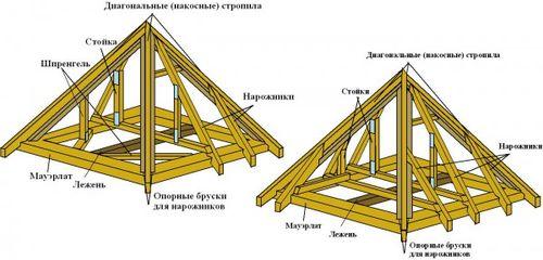 chetyrexskatnaya_krysha_besedki_05