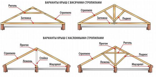 Описание двускатной крыши